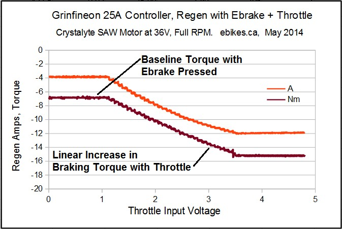 grinfineon_ebrake_and_throttle_regen documentation for controllers crystalyte controller wiring diagram at bayanpartner.co